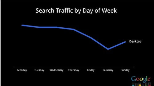 Desktop Search Traffic by Day of Week