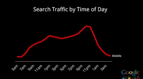 Mobile Search Traffic by Time of Day