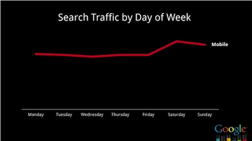 Mobile Search Traffic by Day of Week