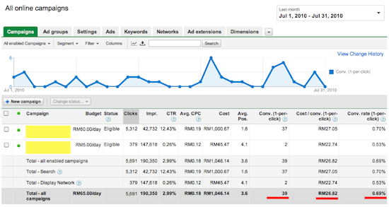 Adwords Case Study 2b